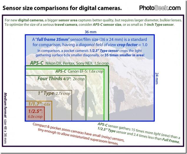 sensor-sizes-2013-795x651